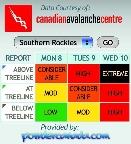 avalanche forcast widget