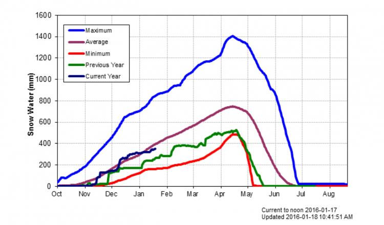 Fernie Snow-pillow Data on Jan 18, 2016 trending average