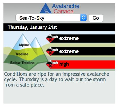 Avalanche Canada Widget